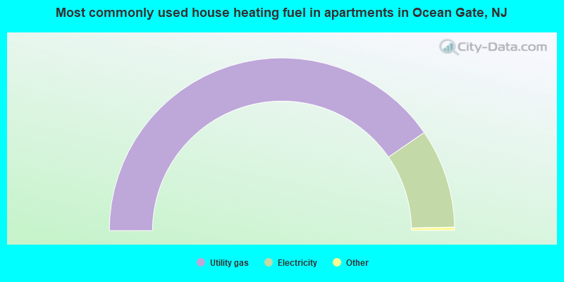 Most commonly used house heating fuel in apartments in Ocean Gate, NJ