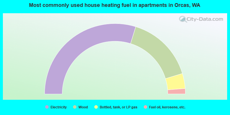 Most commonly used house heating fuel in apartments in Orcas, WA