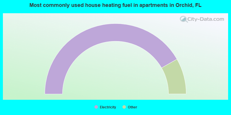 Most commonly used house heating fuel in apartments in Orchid, FL