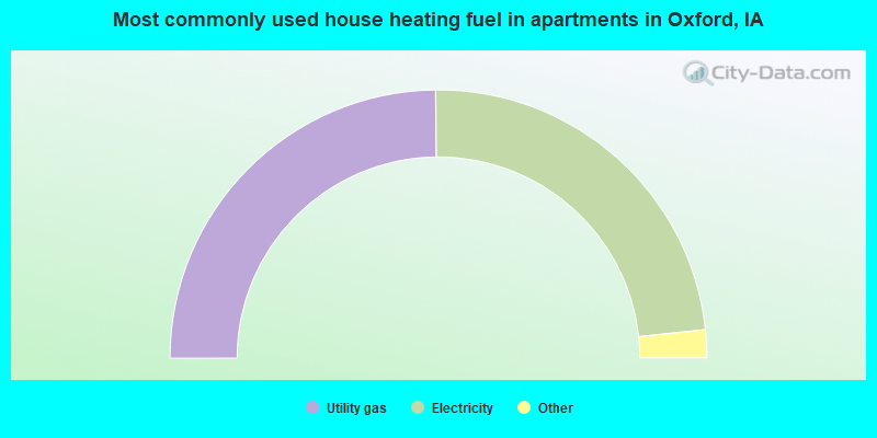 Most commonly used house heating fuel in apartments in Oxford, IA