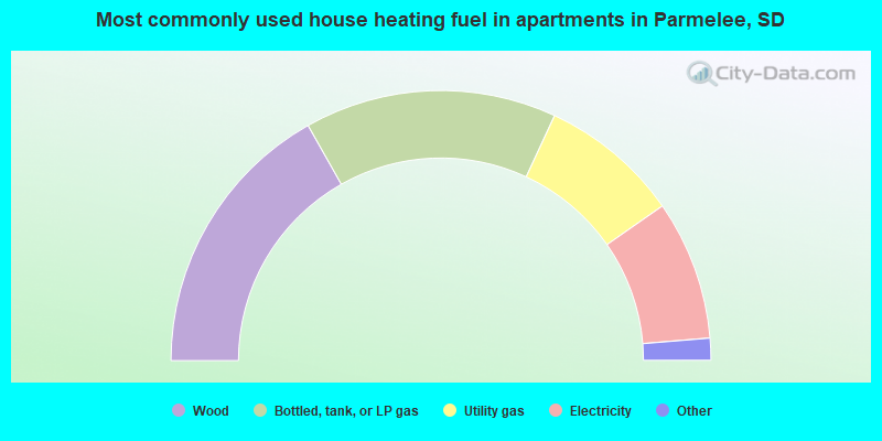 Most commonly used house heating fuel in apartments in Parmelee, SD