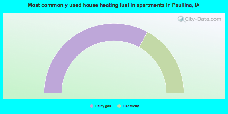 Most commonly used house heating fuel in apartments in Paullina, IA