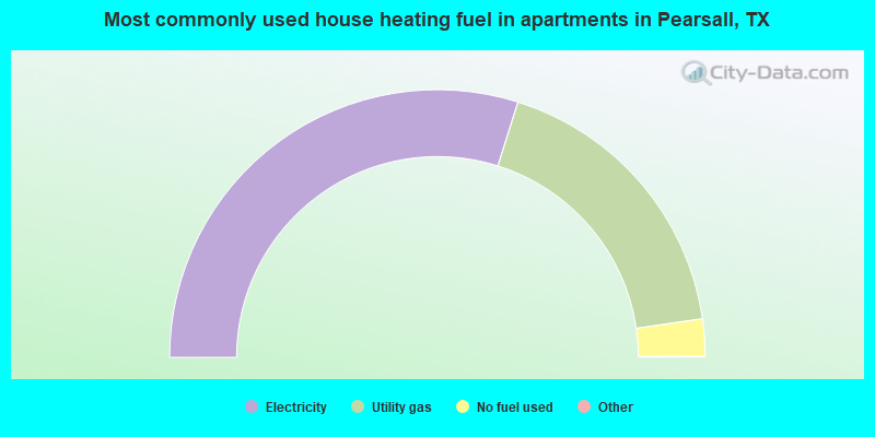 Most commonly used house heating fuel in apartments in Pearsall, TX