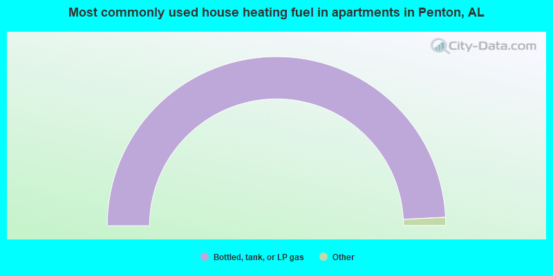 Most commonly used house heating fuel in apartments in Penton, AL