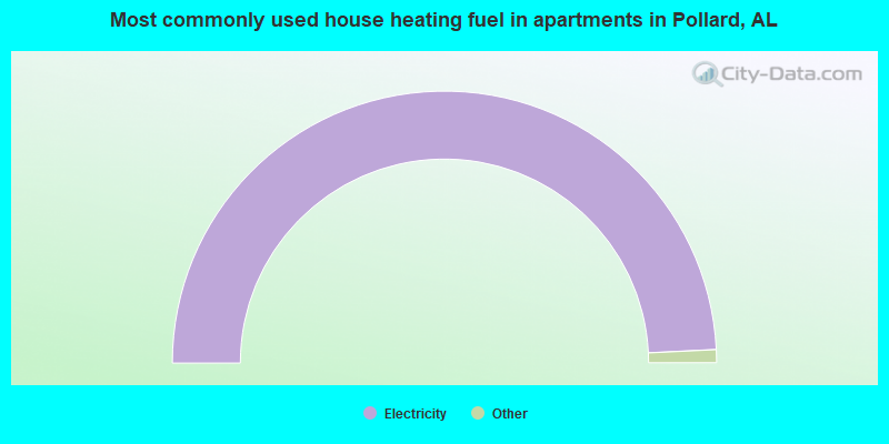 Most commonly used house heating fuel in apartments in Pollard, AL