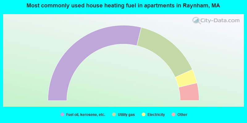 Most commonly used house heating fuel in apartments in Raynham, MA