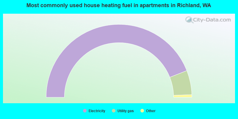 Most commonly used house heating fuel in apartments in Richland, WA