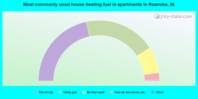 Most commonly used house heating fuel in apartments in Roanoke, IN