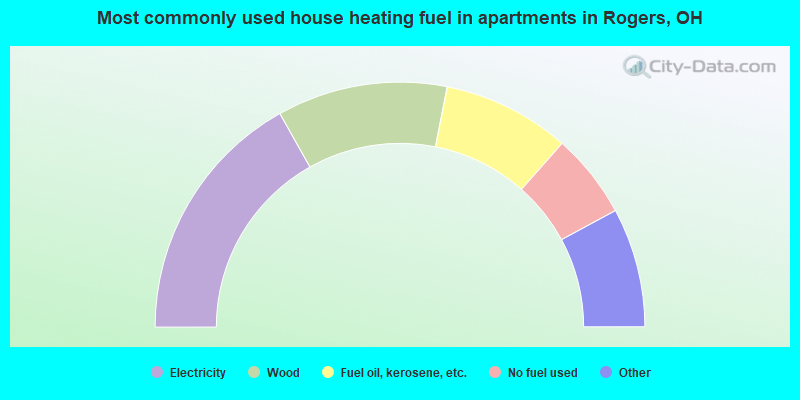 Most commonly used house heating fuel in apartments in Rogers, OH