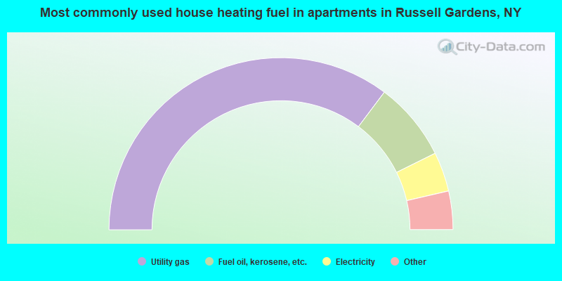 Most commonly used house heating fuel in apartments in Russell Gardens, NY