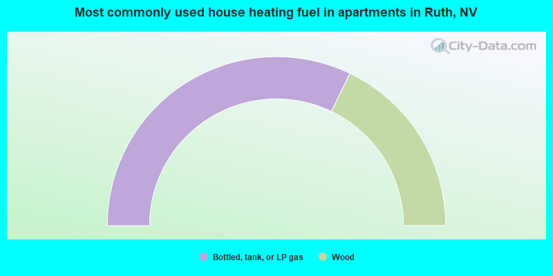 Most commonly used house heating fuel in apartments in Ruth, NV