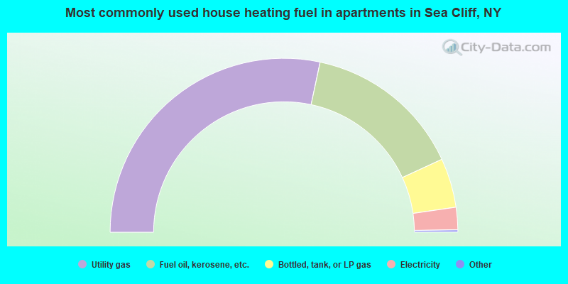 Most commonly used house heating fuel in apartments in Sea Cliff, NY
