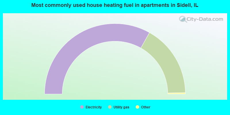Most commonly used house heating fuel in apartments in Sidell, IL