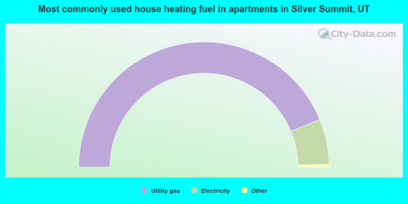 Most commonly used house heating fuel in apartments in Silver Summit, UT