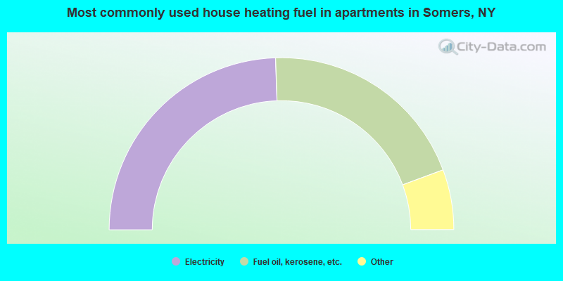 Most commonly used house heating fuel in apartments in Somers, NY