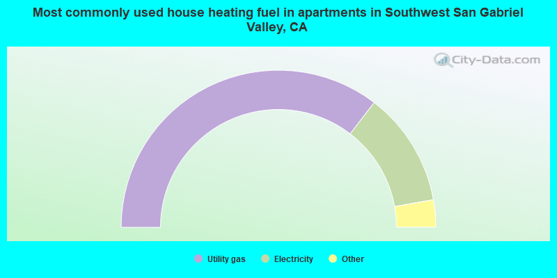 Most commonly used house heating fuel in apartments in Southwest San Gabriel Valley, CA