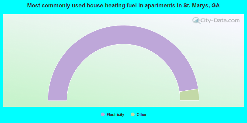 Most commonly used house heating fuel in apartments in St. Marys, GA