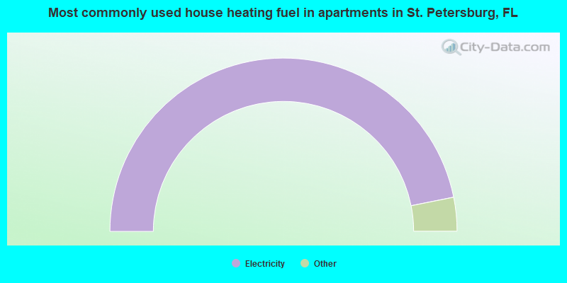 Most commonly used house heating fuel in apartments in St. Petersburg, FL