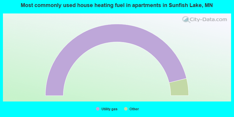 Most commonly used house heating fuel in apartments in Sunfish Lake, MN