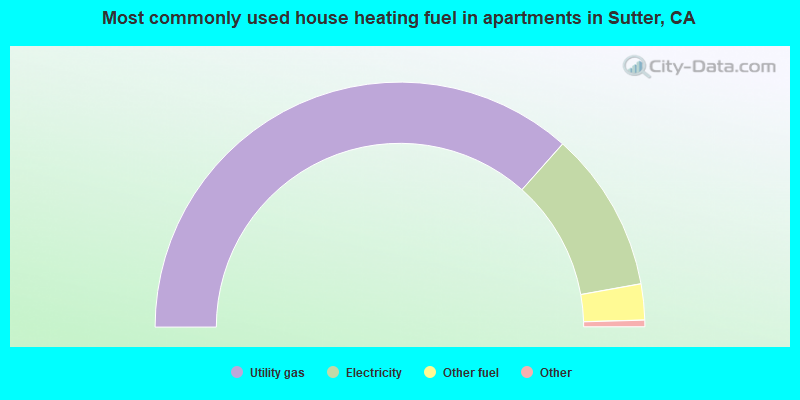 Most commonly used house heating fuel in apartments in Sutter, CA