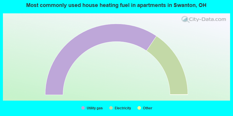 Most commonly used house heating fuel in apartments in Swanton, OH