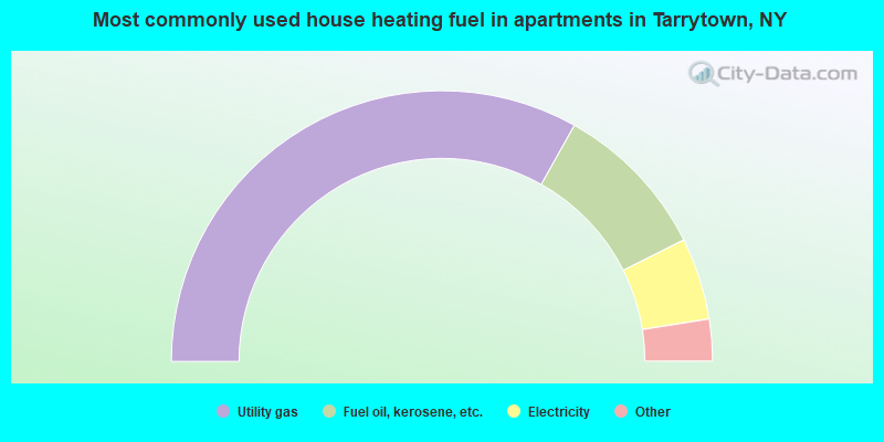 Most commonly used house heating fuel in apartments in Tarrytown, NY