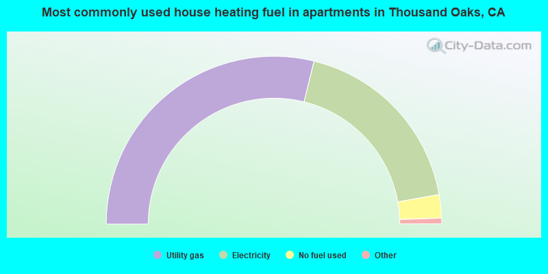 Most commonly used house heating fuel in apartments in Thousand Oaks, CA
