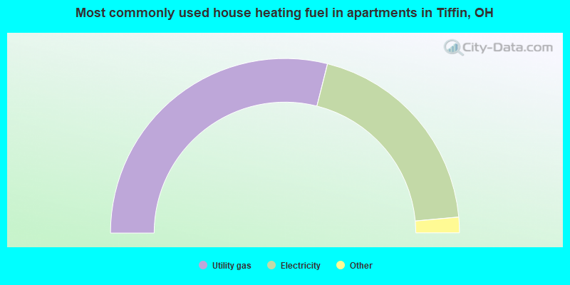 Most commonly used house heating fuel in apartments in Tiffin, OH