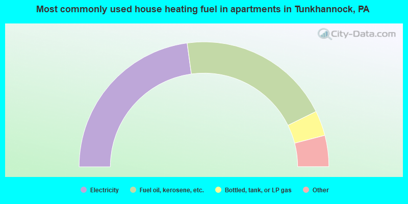 Most commonly used house heating fuel in apartments in Tunkhannock, PA