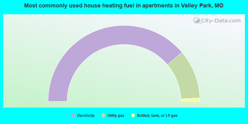 Most commonly used house heating fuel in apartments in Valley Park, MO