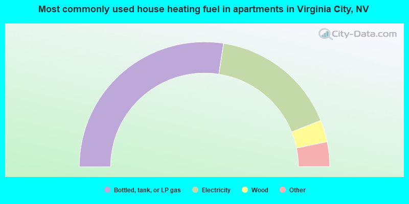 Most commonly used house heating fuel in apartments in Virginia City, NV