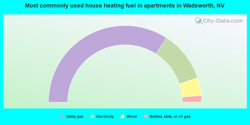 Most commonly used house heating fuel in apartments in Wadsworth, NV