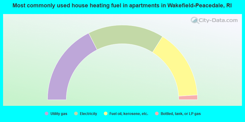 Most commonly used house heating fuel in apartments in Wakefield-Peacedale, RI