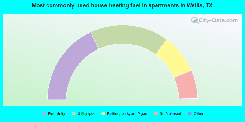 Most commonly used house heating fuel in apartments in Wallis, TX