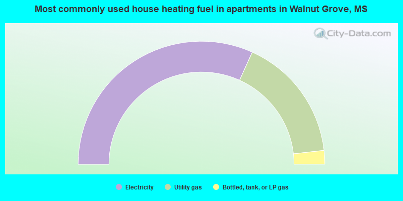 Most commonly used house heating fuel in apartments in Walnut Grove, MS
