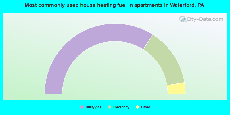 Most commonly used house heating fuel in apartments in Waterford, PA
