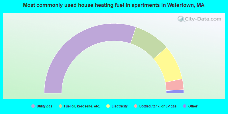 Most commonly used house heating fuel in apartments in Watertown, MA