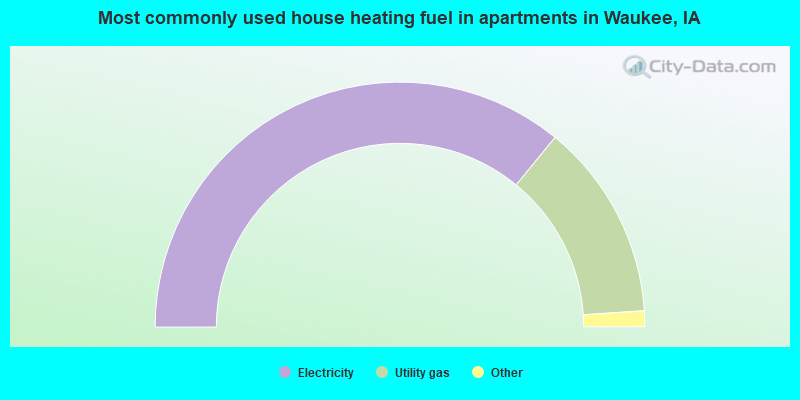 Most commonly used house heating fuel in apartments in Waukee, IA
