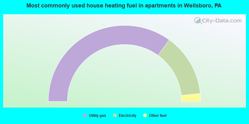 Most commonly used house heating fuel in apartments in Wellsboro, PA