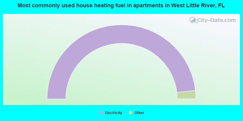 Most commonly used house heating fuel in apartments in West Little River, FL