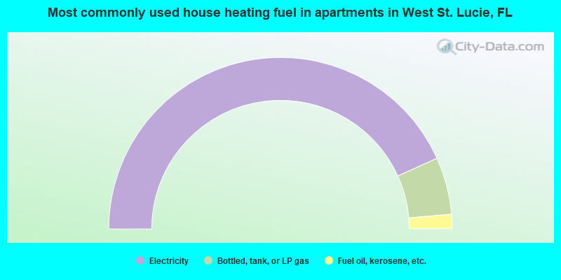 Most commonly used house heating fuel in apartments in West St. Lucie, FL