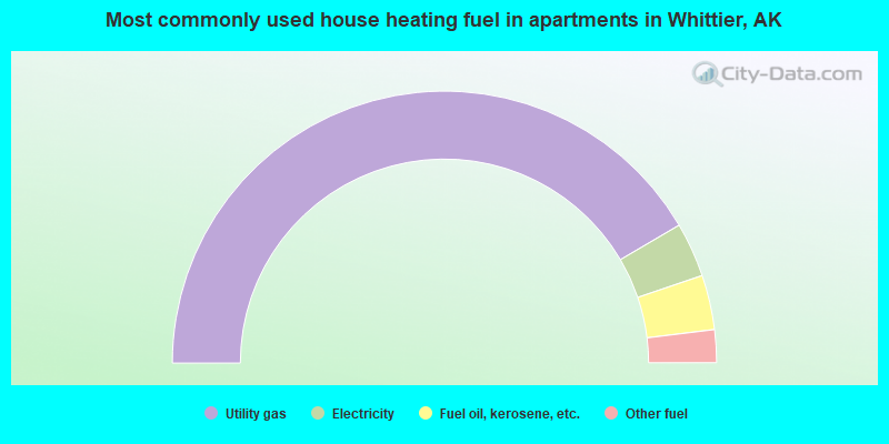 Most commonly used house heating fuel in apartments in Whittier, AK