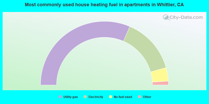 Most commonly used house heating fuel in apartments in Whittier, CA