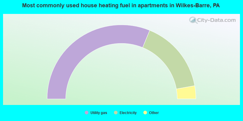 Most commonly used house heating fuel in apartments in Wilkes-Barre, PA