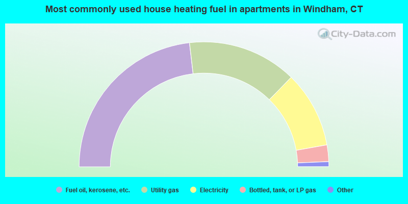 Most commonly used house heating fuel in apartments in Windham, CT