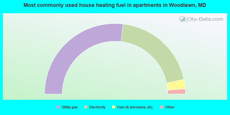 Most commonly used house heating fuel in apartments in Woodlawn, MD