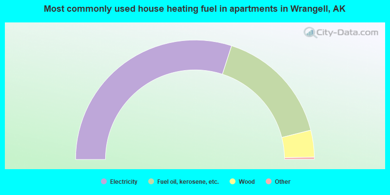 Most commonly used house heating fuel in apartments in Wrangell, AK