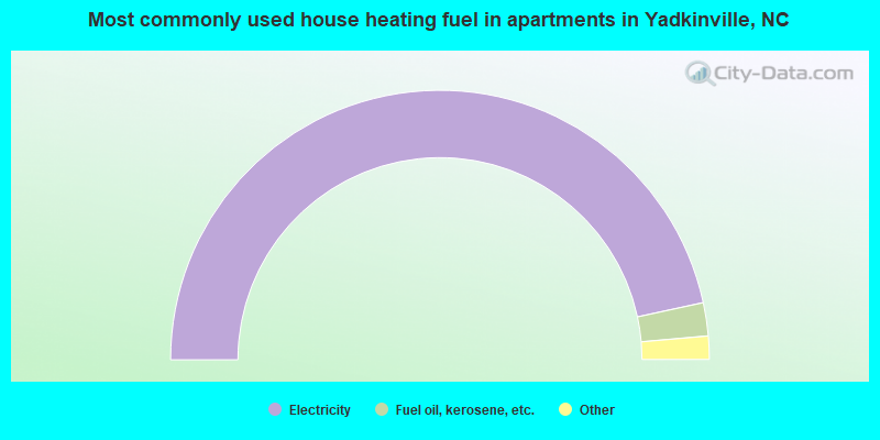 Most commonly used house heating fuel in apartments in Yadkinville, NC
