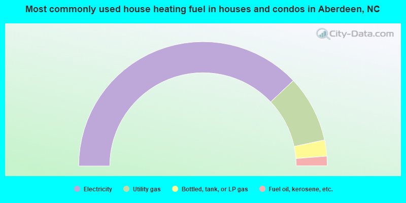 Most commonly used house heating fuel in houses and condos in Aberdeen, NC