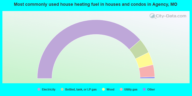 Most commonly used house heating fuel in houses and condos in Agency, MO